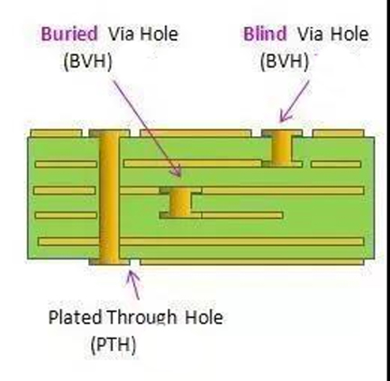 Through Hole PCB